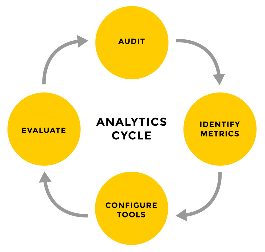 Image for It's time to invest in analytics