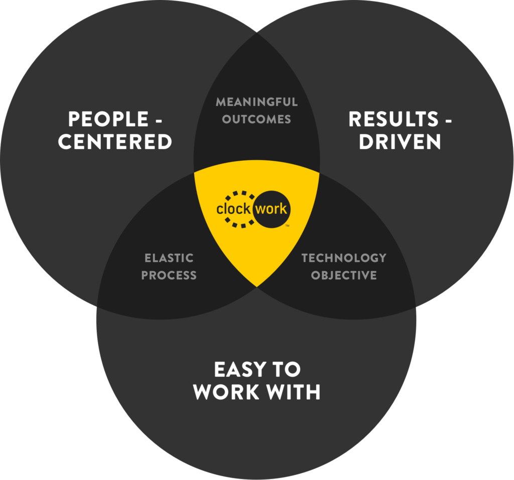 Clockwork's three uniques: People-centered, results-oriented, easy to work with